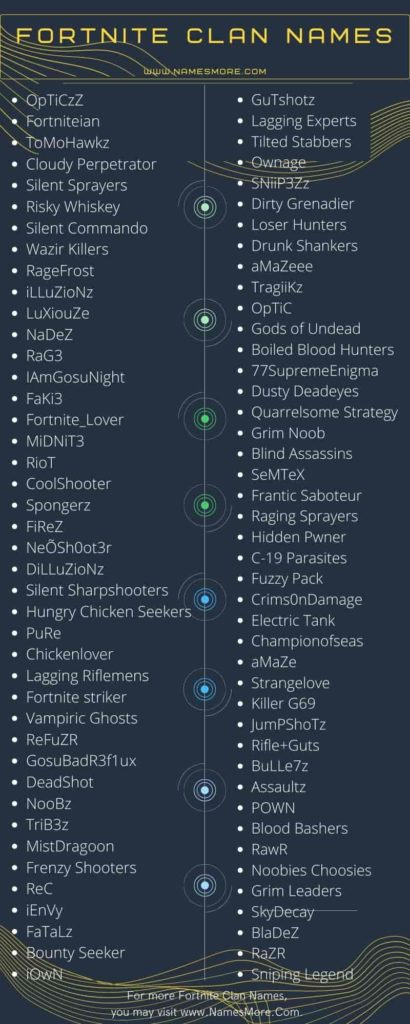 Fortnite Clan Names Infographic