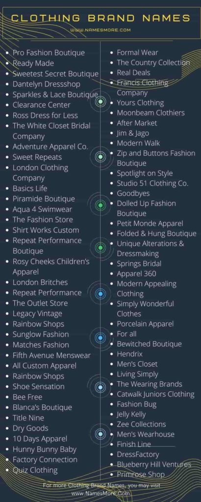 Clothing Brand Names Infographic