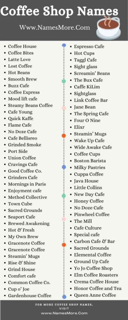 Coffee Shop Names Infographic